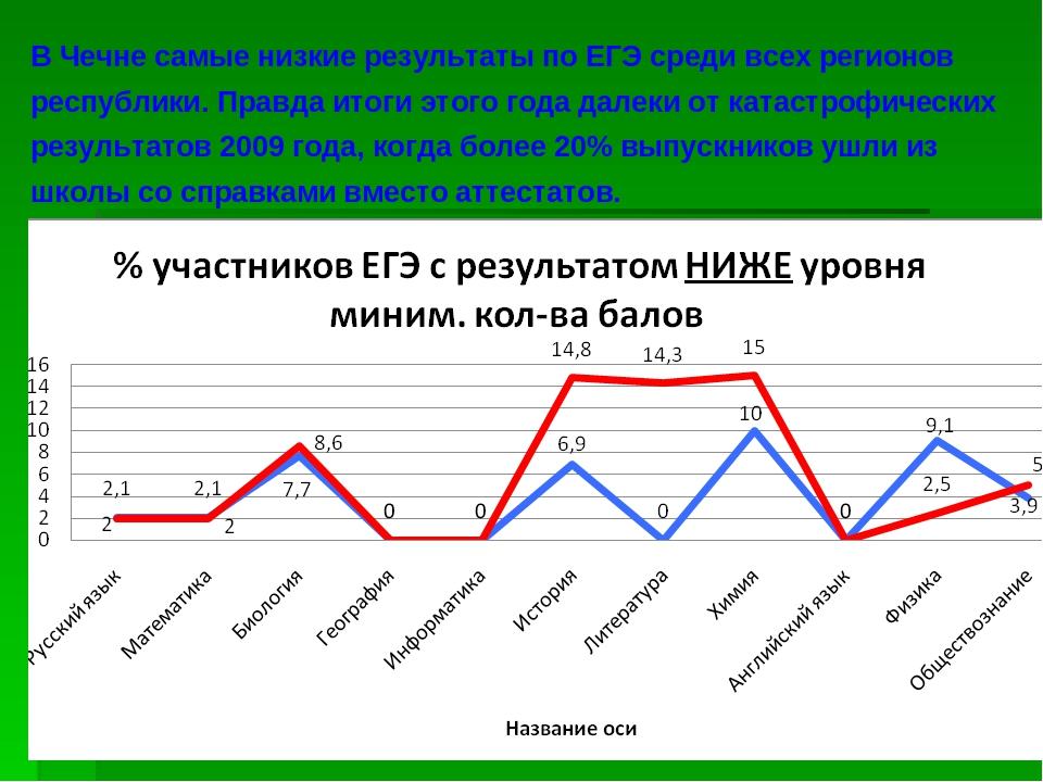 В Чечне самые низкие результаты по ЕГЭ среди всех регионов республики. Правда...