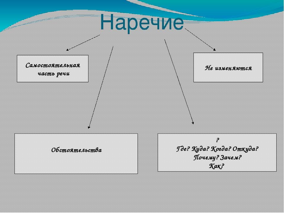 Разработка урока с презентаций и самостоятельной работой по  слайда 12 Наречие Самостоятельная часть речи Не изменяются Обстоятельства Где Куда