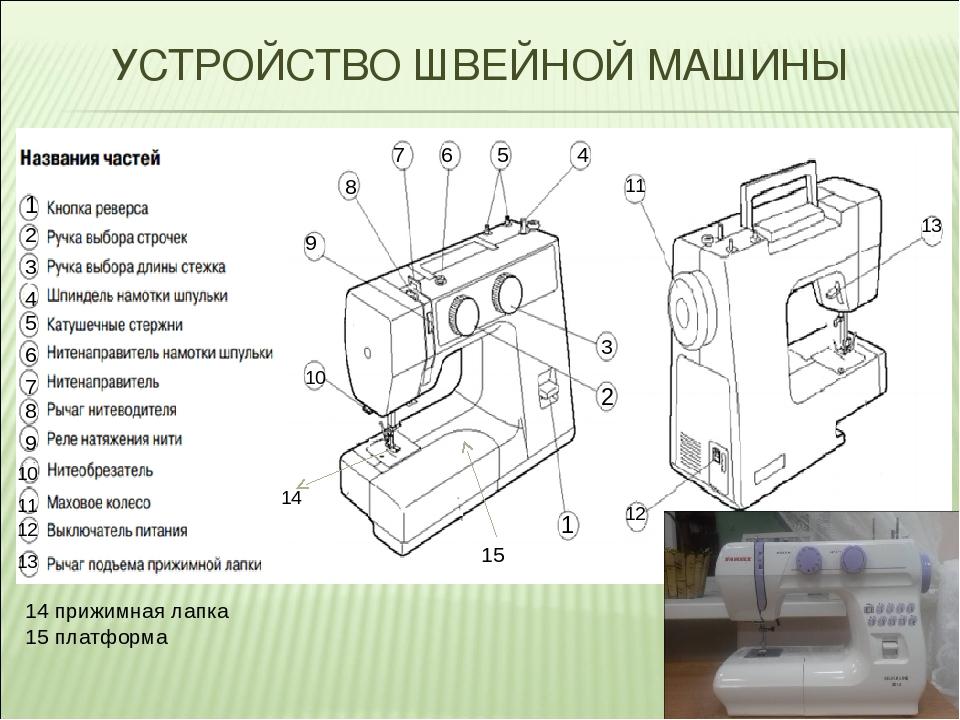 Детали швейной машины с картинками