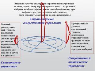 Базовый, репродуктив-ный уровень реализации компетенций (низкий уровень реали