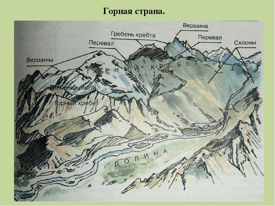 Из чего состоят горы в картинках