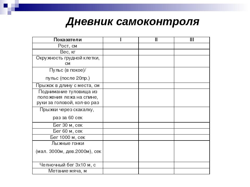 Методика ведения дневника самоконтроля реферат 1717