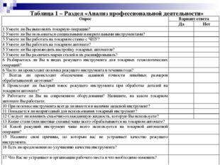 Таблица 1 – Раздел «Анализ профессиональной деятельности» ОпросВариант ответ