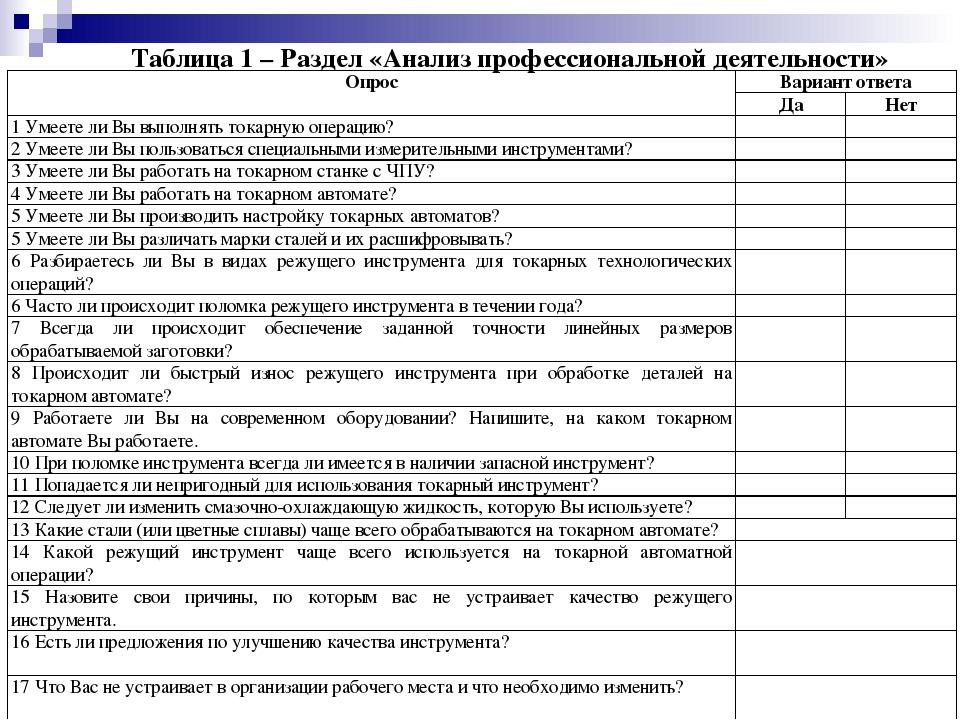 Таблица 1 – Раздел «Анализ профессиональной деятельности» ОпросВариант ответ...