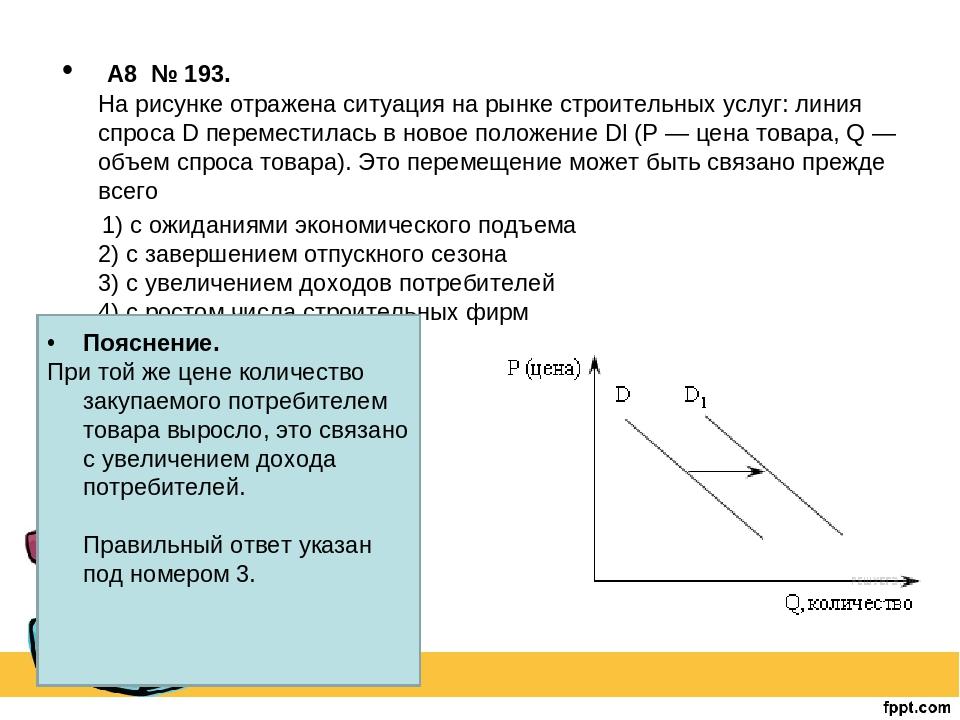 Рисунок с ситуацией на рынке строительных услуг