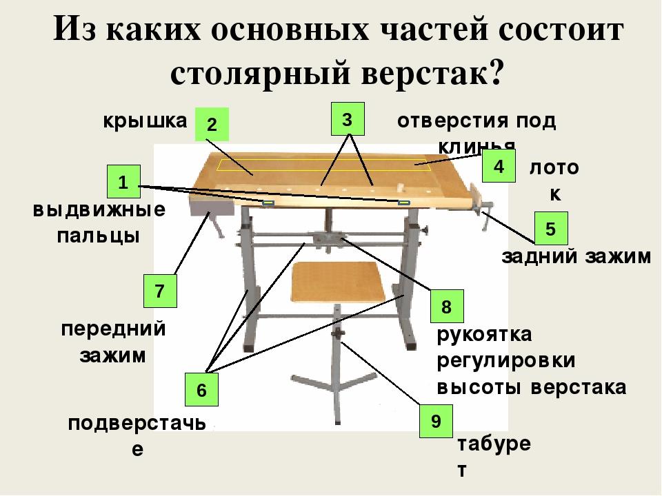Презентация по технологии на тему Верстак столярный класс  слайда 5 Из каких основных частей состоит столярный верстак подверстачье крышка отвер