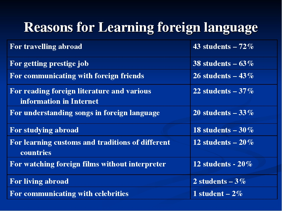 the daily problems of foreign language learners english language essay Problem of mother tongue (l1) interference in english language learning second english language learners experience mother tongueinterference phenomenon which deals with problems a learner encounters when he transfers the acquired skills in his native or indigenous language (l1) to.