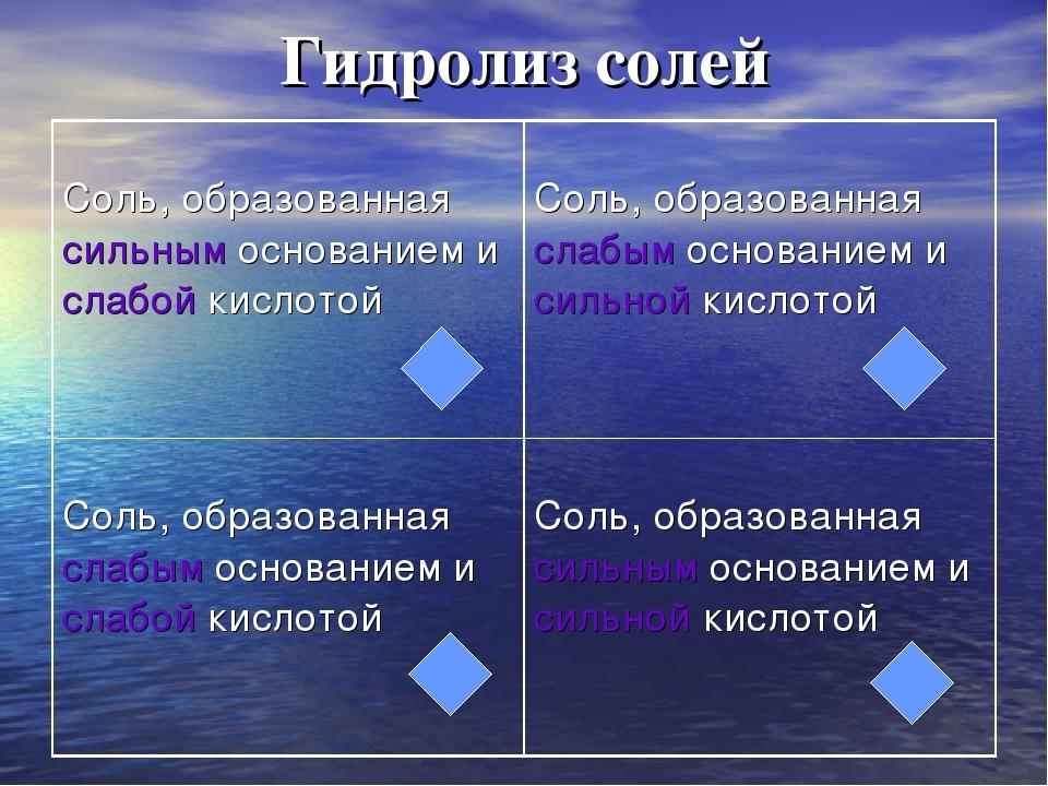 работы Сварщик, гидролиз солей 30 тест беда