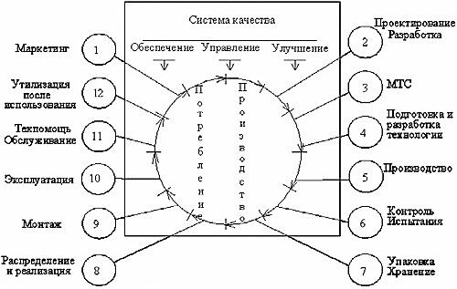 План схема организации контроля на ситуацию организация