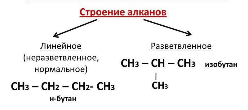 Скачать реферат по химии на тему углеводороды кто может написать монографию