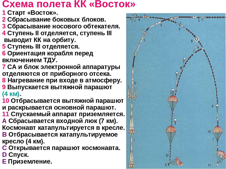 Схема полета КК «Восток» 1 Старт «Восток». 2 Сбрасывание боковых блоков. 3 Сб...