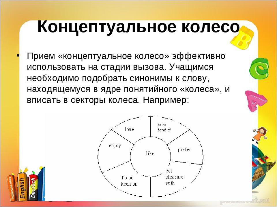 Концептуальное колесо Прием «концептуальное колесо» эффективно использовать н...