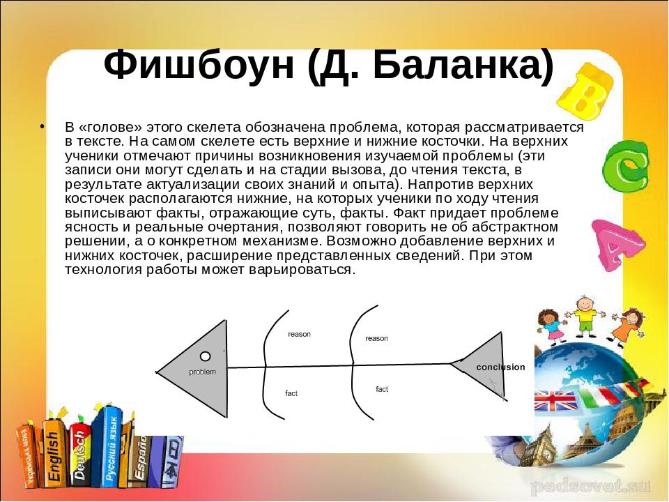 Фишбоун (Д. Баланка) В «голове» этого скелета обозначена проблема, которая ра...