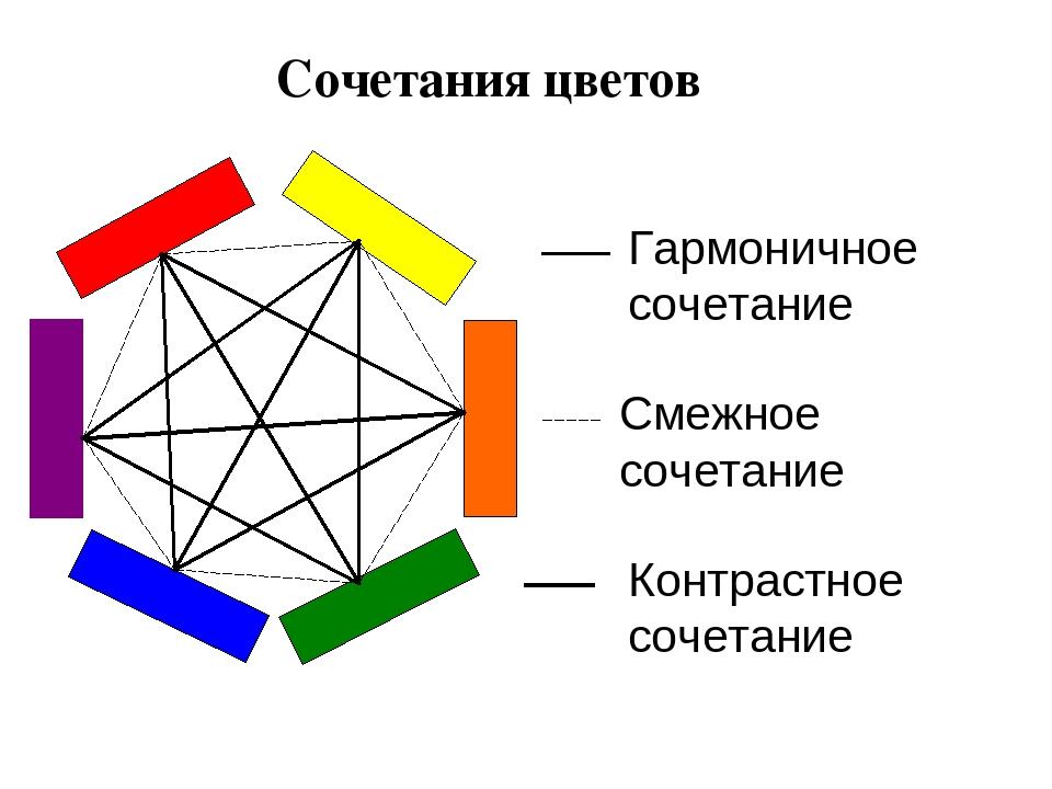Гармоничное сочетание Смежное сочетание Контрастное сочетание Сочетания цветов