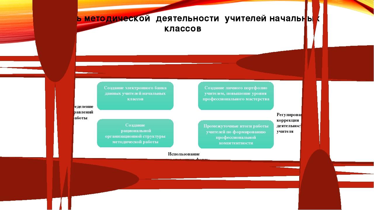 девушка модель методической работы учителя начальных классов