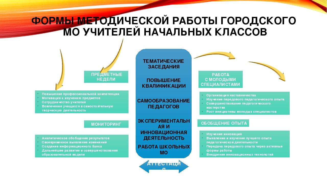 девушка модель организации работы методического объединения
