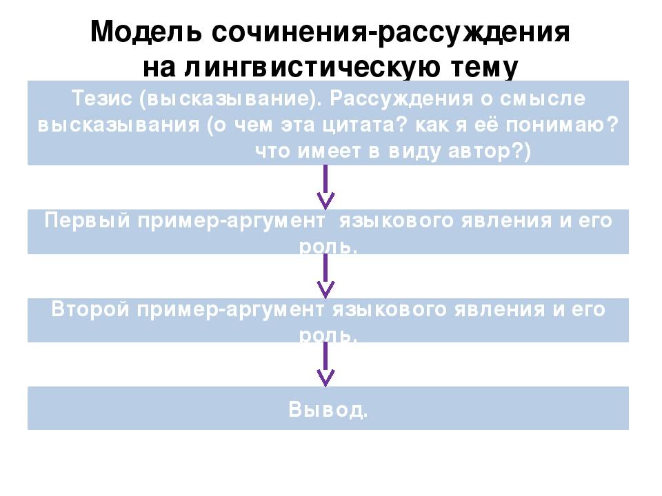 Модель сочинения-рассуждения на лингвистическую тему Тезис (высказывание). Ра...
