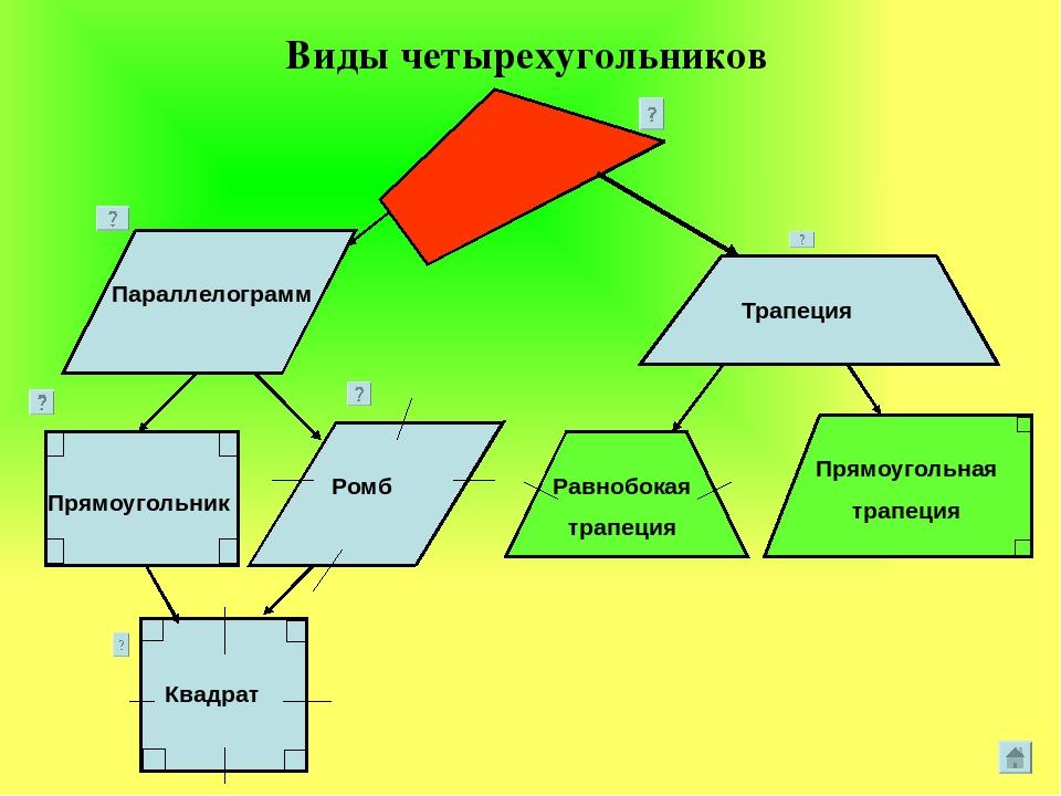 шпаргалка методы изучения четырехугольников в школе 8 вида