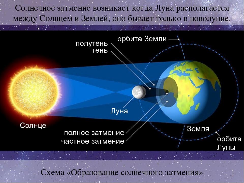 навестила чем отличается луна от солнца картинка тебе