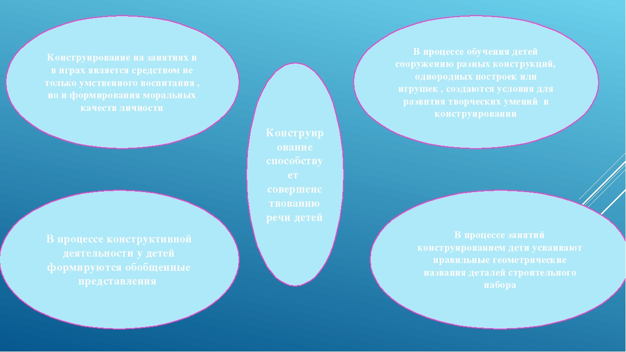 Конструирование способствует совершенствованию речи детей В процессе обучения...