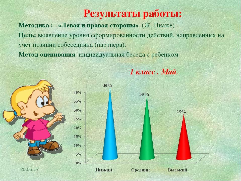 * Результаты работы: Методика : «Левая и правая стороны» (Ж. Пиаже) Цель: выя...