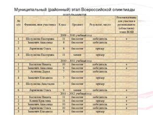 Муниципальный (районный) этап Всероссийской олимпиады школьников №п/п Фамилия