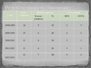 Результативность (биология) Годы Всего учащихся Выбрали предмет Поступление К