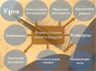 Формы обучения химии и биологии Урок Консультации обучающихся Кружковая рабо