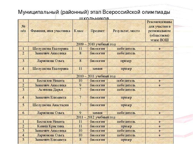 Муниципальный (районный) этап Всероссийской олимпиады школьников №п/п Фамилия...