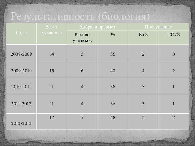 Результативность (биология) Годы Всего учащихся Выбрали предмет Поступление К...