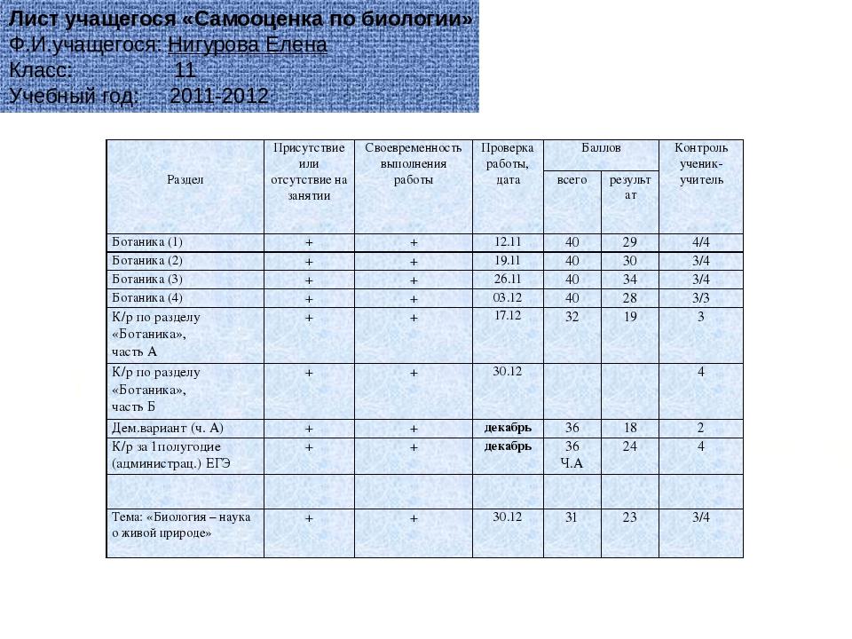 Лист учащегося «Самооценка по биологии» Ф.И.учащегося: Нигурова Елена Класс:...