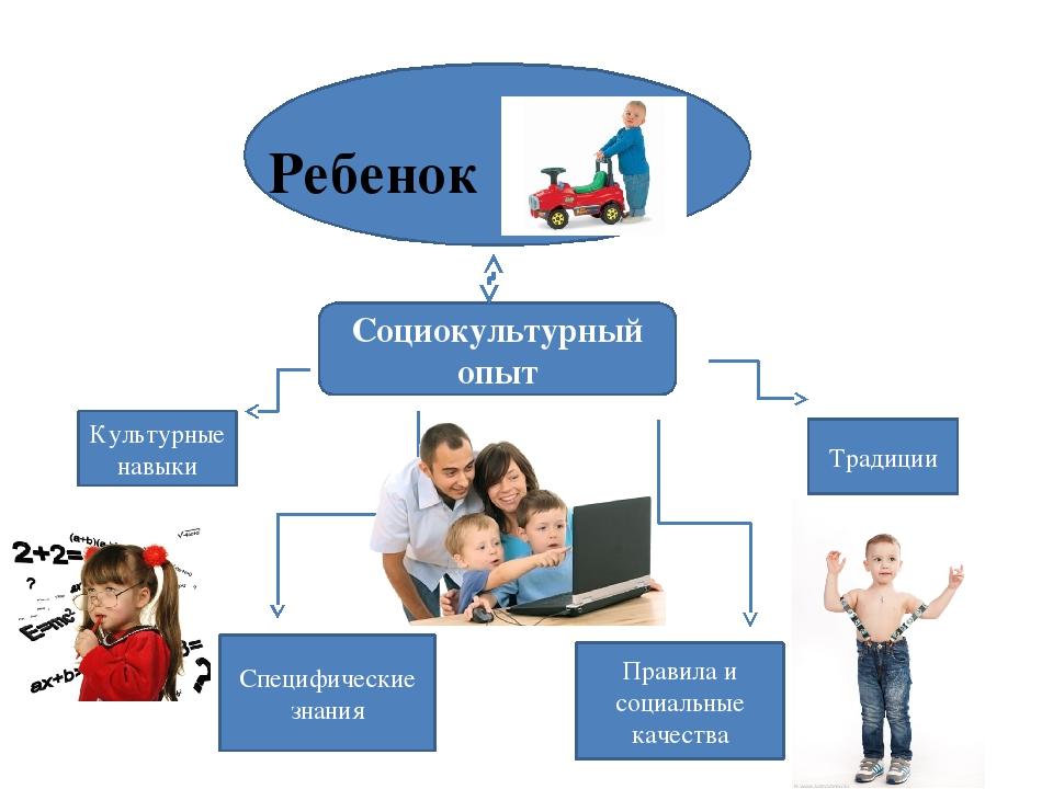 Социокультурный опыт Культурные навыки Специфические знания Традиции Правила...