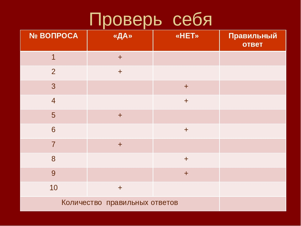 Проверь себя № ВОПРОСА «ДА» «НЕТ»Правильный ответ 1+ 2+ 3+ 4+...