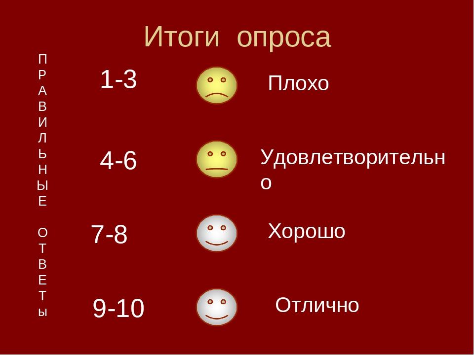 Итоги опроса П Р А В И Л Ь Н Ы Е О Т В Е Т ы 1-3 7-8 4-6 9-10 Плохо Удовлетво...