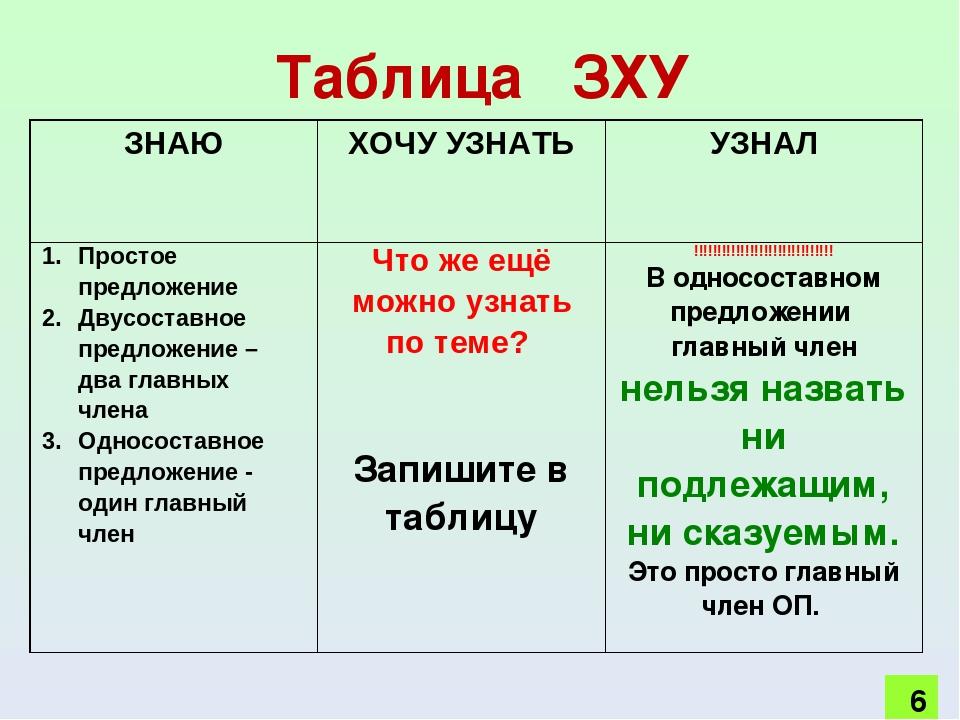 Урок на тему на главный член односоставного предложения