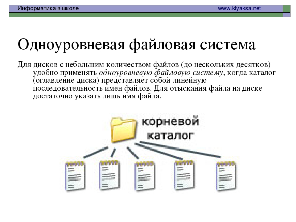 Одноуровневая файловая система Для дисков с небольшим количеством файлов (до...