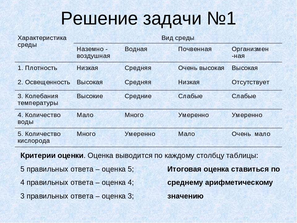 Решение задачи №1 Критерии оценки. Оценка выводится по каждому столбцу таблиц...