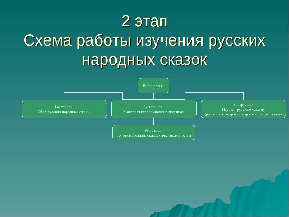 2 этап Схема работы изучения русских народных сказок