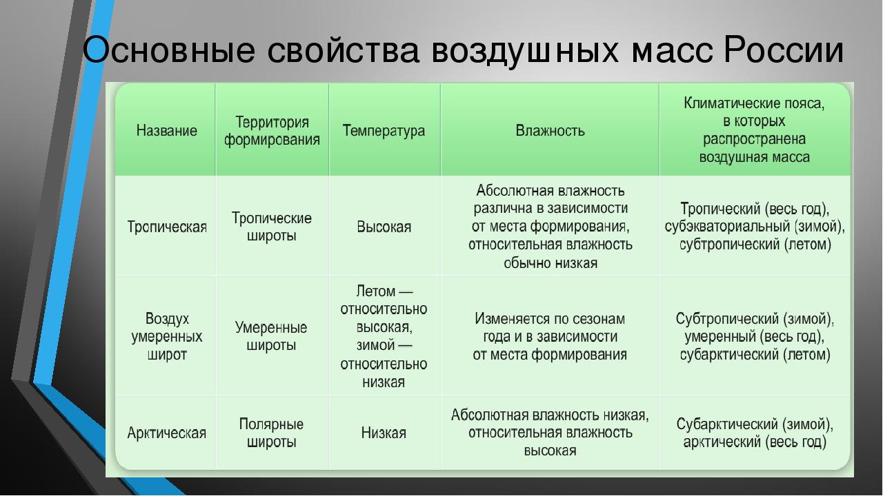 Основные свойства воздушных масс России