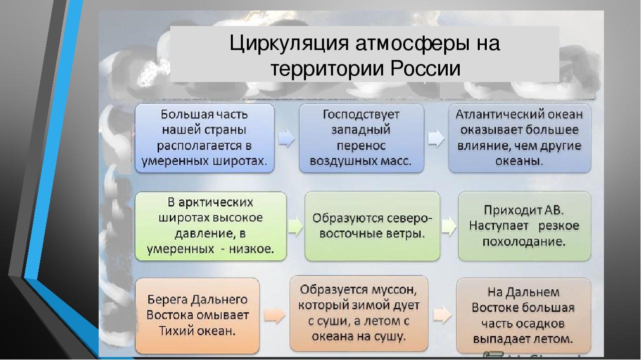 Циркуляция атмосферы на территории России