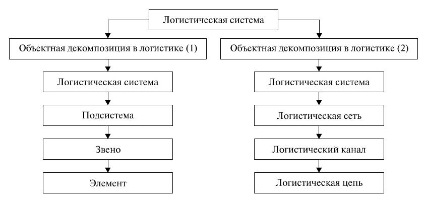 Курсовая работа по логистике распределительной 2844