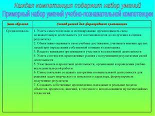 Этап обученияСостав умений для формирования компетенции Средняя школа1. Уме