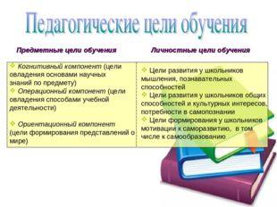 Предметные цели обучения Личностные цели обучения Когнитивный компонент (цел