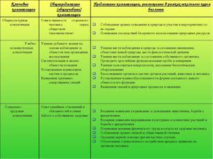 Ключевые компетенцииОбщепредметные (общеучебные) компетенцииПредметные комп