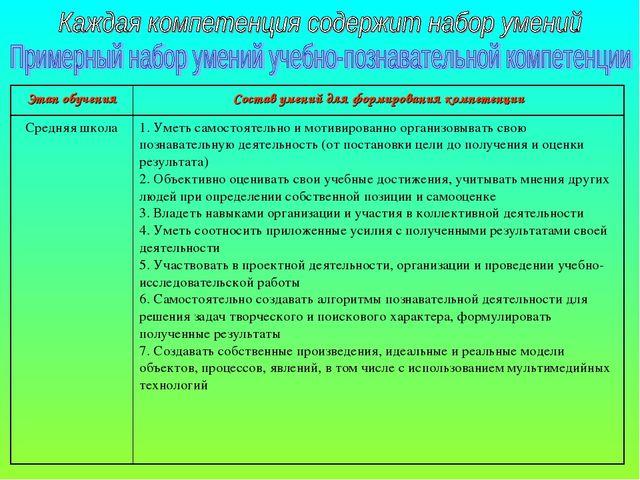 Этап обученияСостав умений для формирования компетенции Средняя школа1. Уме...