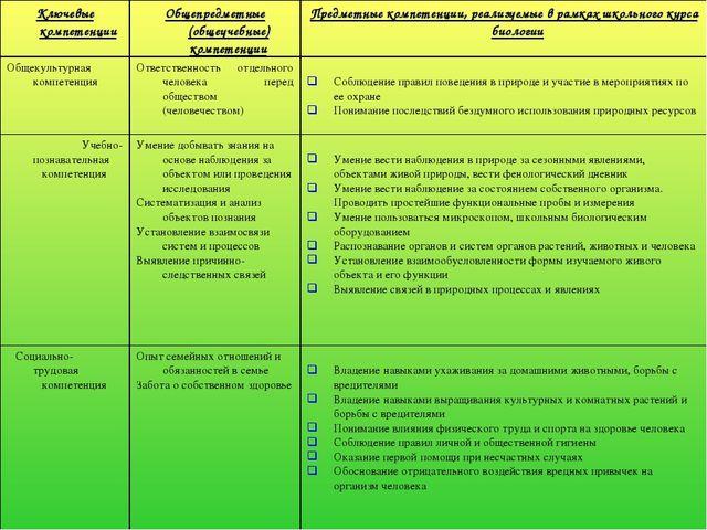 Ключевые компетенцииОбщепредметные (общеучебные) компетенцииПредметные комп...