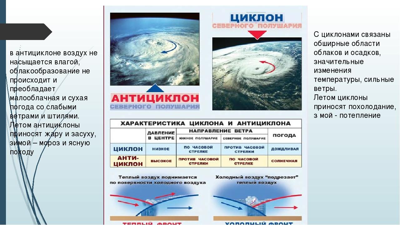 С циклонами связаны обширные области облаков и осадков, значительные изменени...