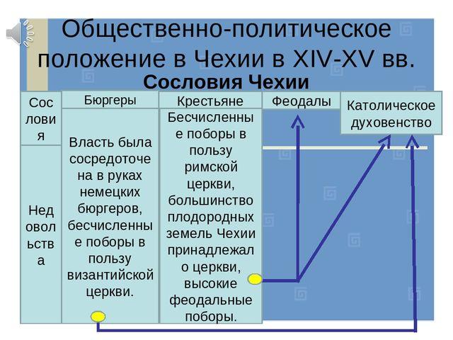 таблица по истории 6 класс гуситское движение в чехии