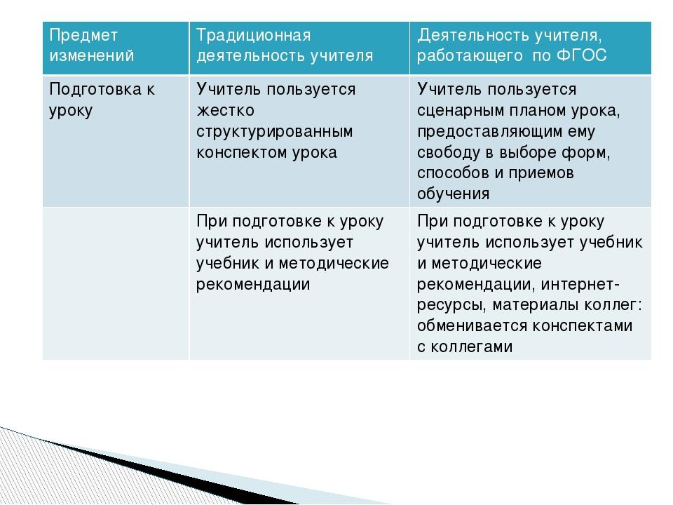 Предмет изменений Традиционная деятельность учителя Деятельностьучителя, рабо...