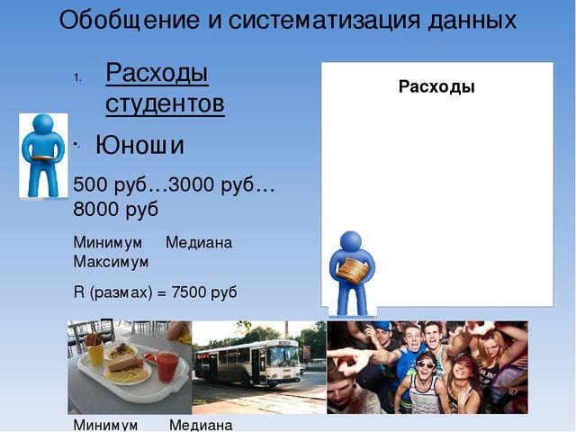Обобщение и систематизация данных Расходы студентов Юноши 500 руб…3000 руб…80...